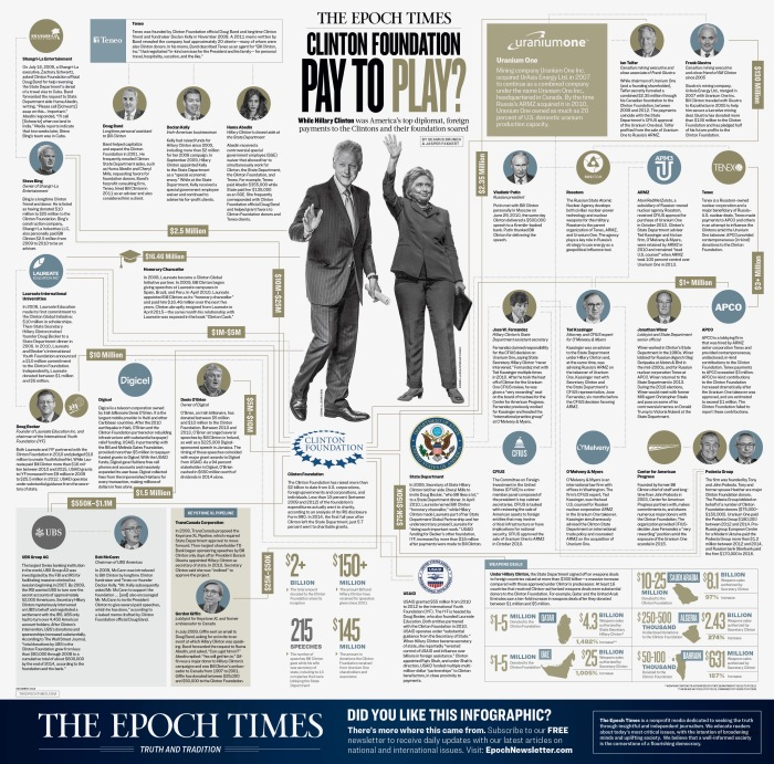 clinton-foundation-infographic-epoch-times